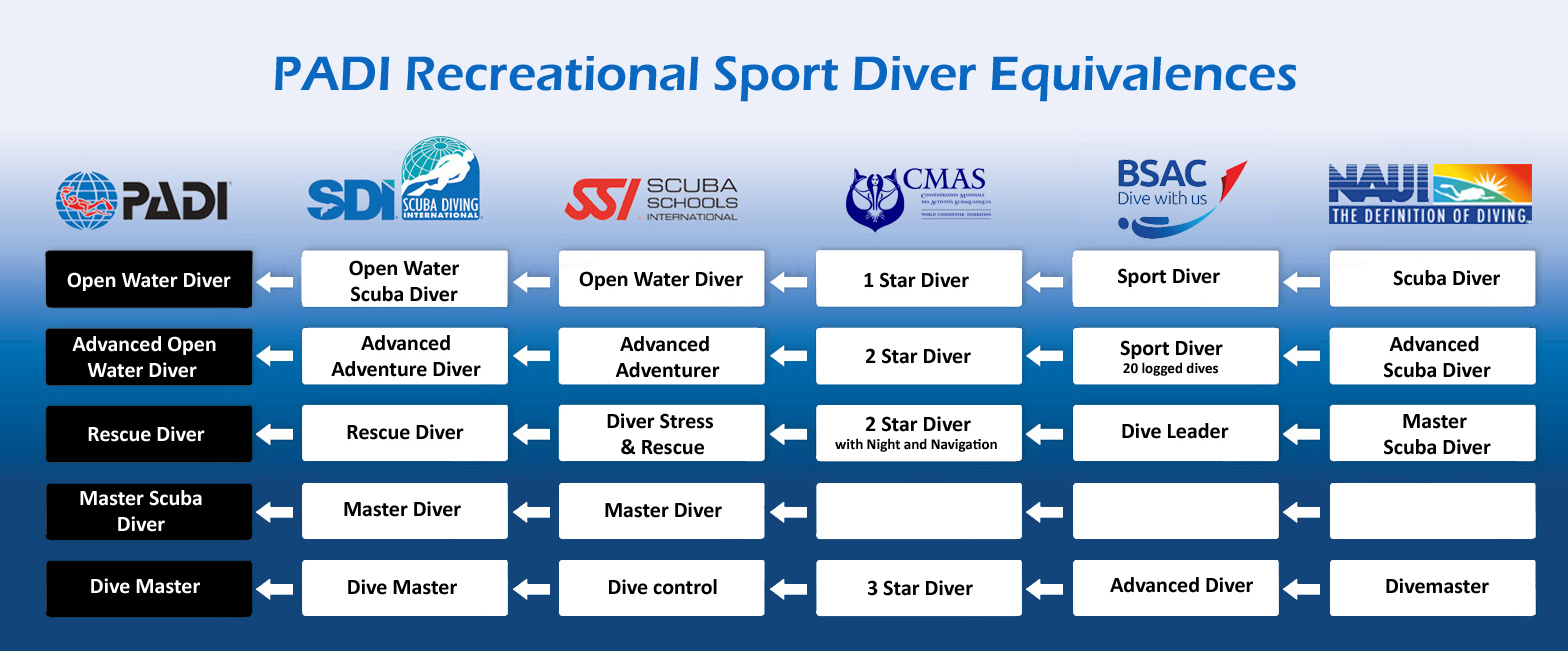 RECREATIONAL SPORT DIVER EQUIVALENCES