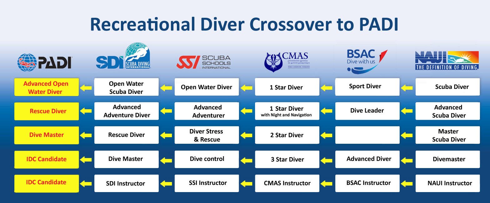 RECREATIONAL Diver Crossover to PADI